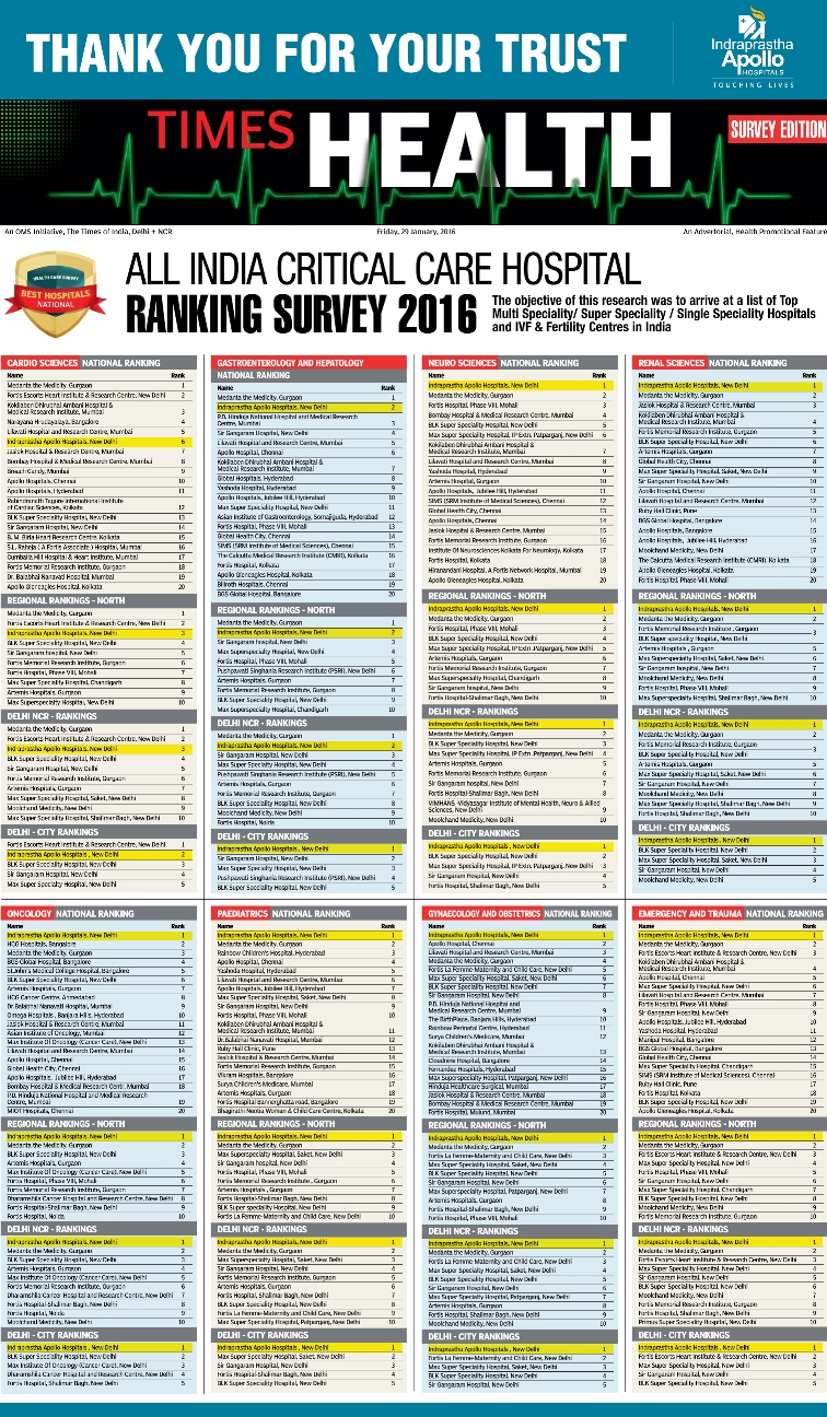 Voted the best hospital in India across 6 specialties by TOI healthcare survey 2016
